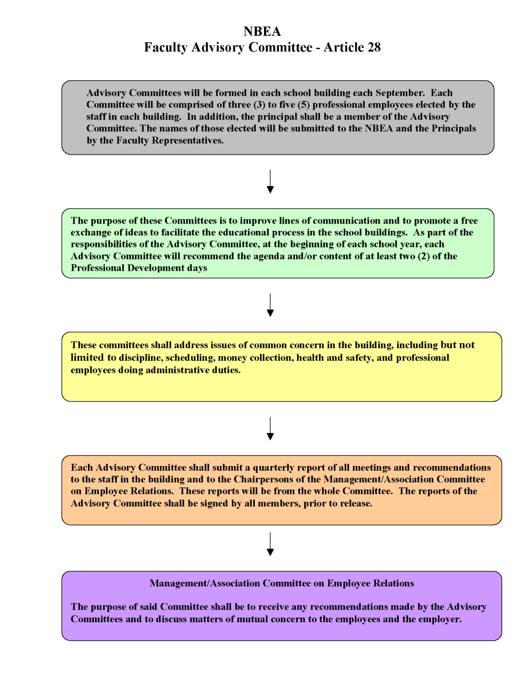 Faculty_Advisory_Committee_Flow_Chart